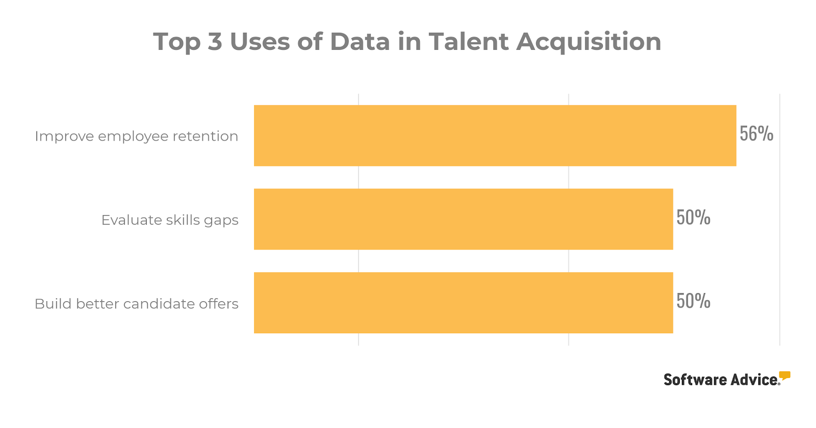 chart of top uses of data in talent acquisition