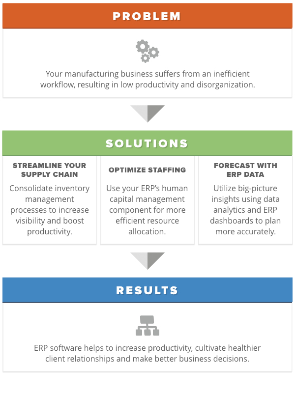 a manufacturing workflow for erp software success