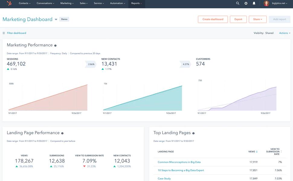 Marketing dashboard in Hubspot Marketing Hub
