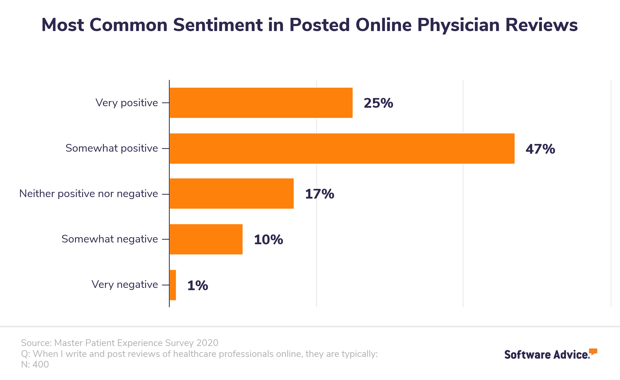 Most common sentiment in posted online physician reviews.