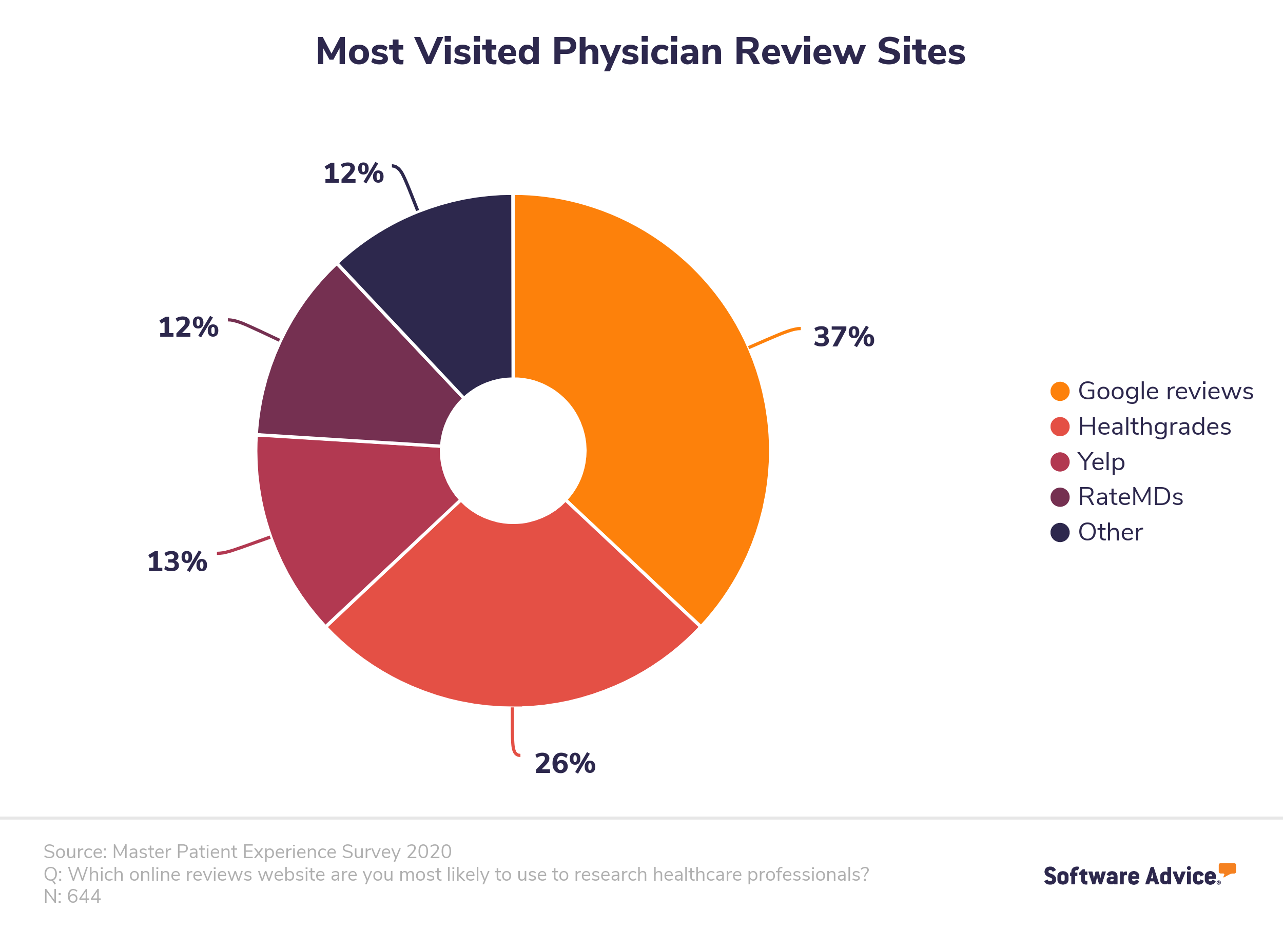 Most visited physician review sites