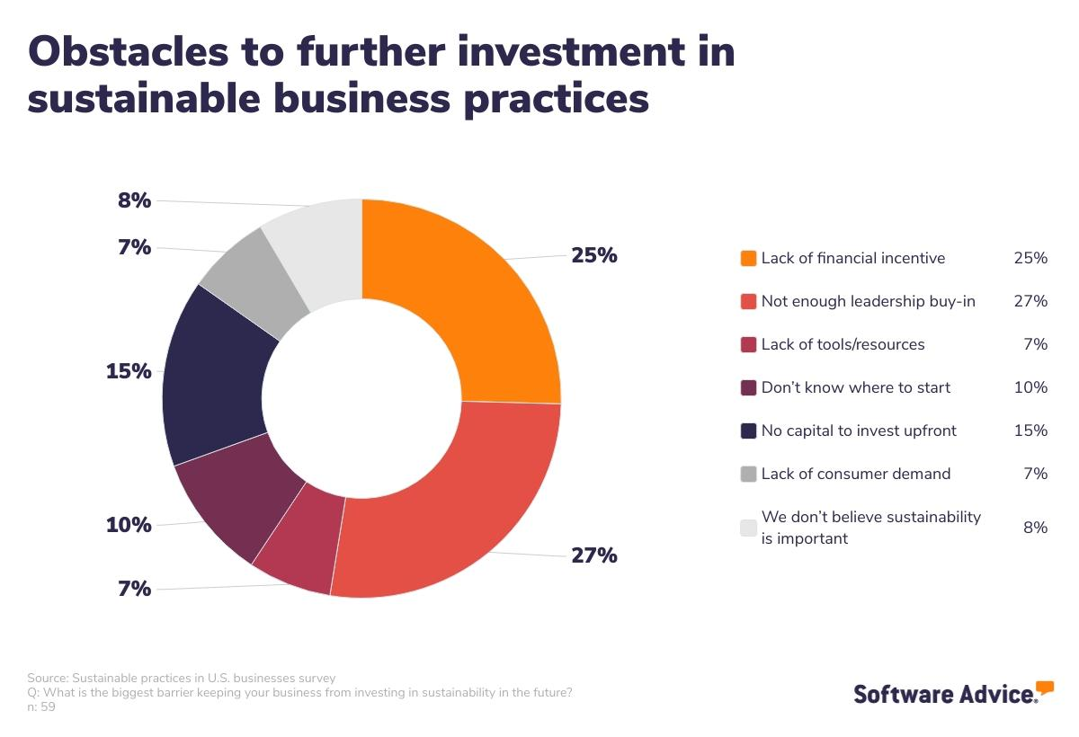 obstacles to further investment in sustainable business practices