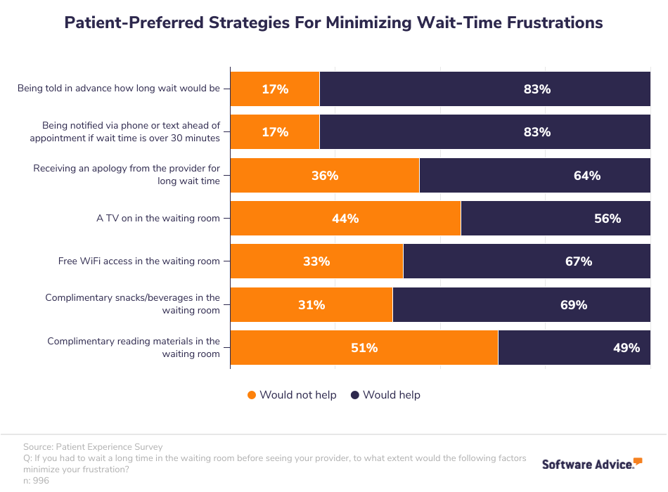 Patient-Preferred Strategies for Minimizing Wait-Time Frustrations
