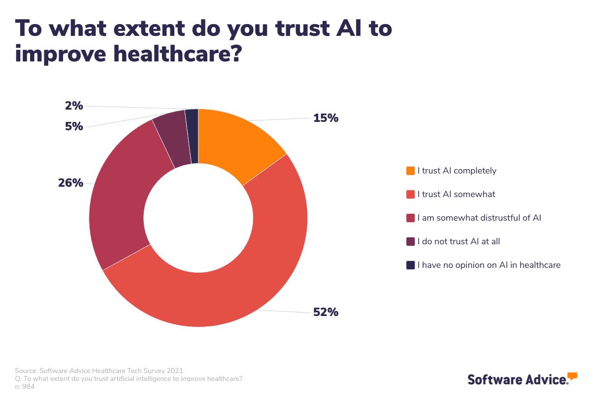 Patient trust in AI to improve healthcare