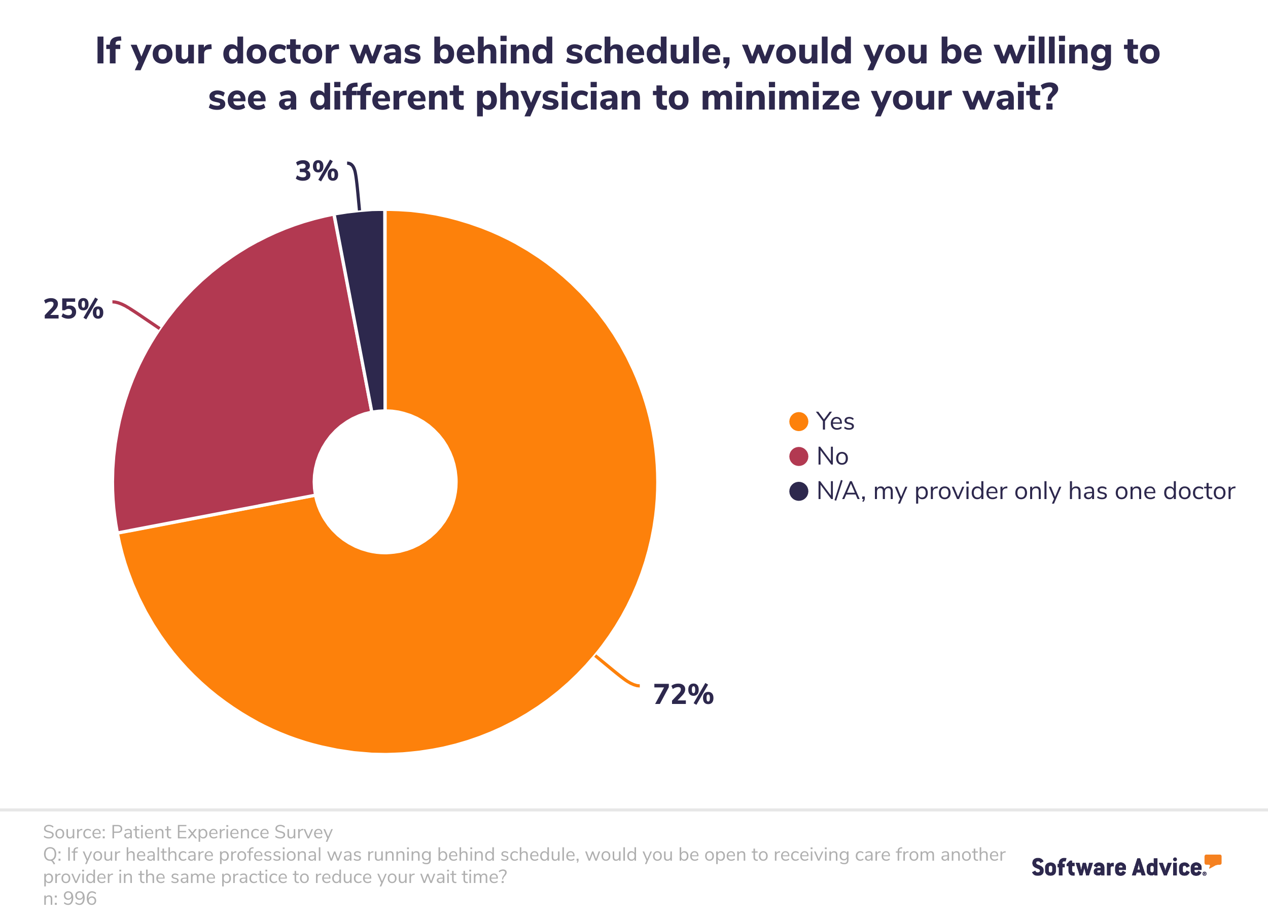 Patient willingness to see another physician to combat long wait time