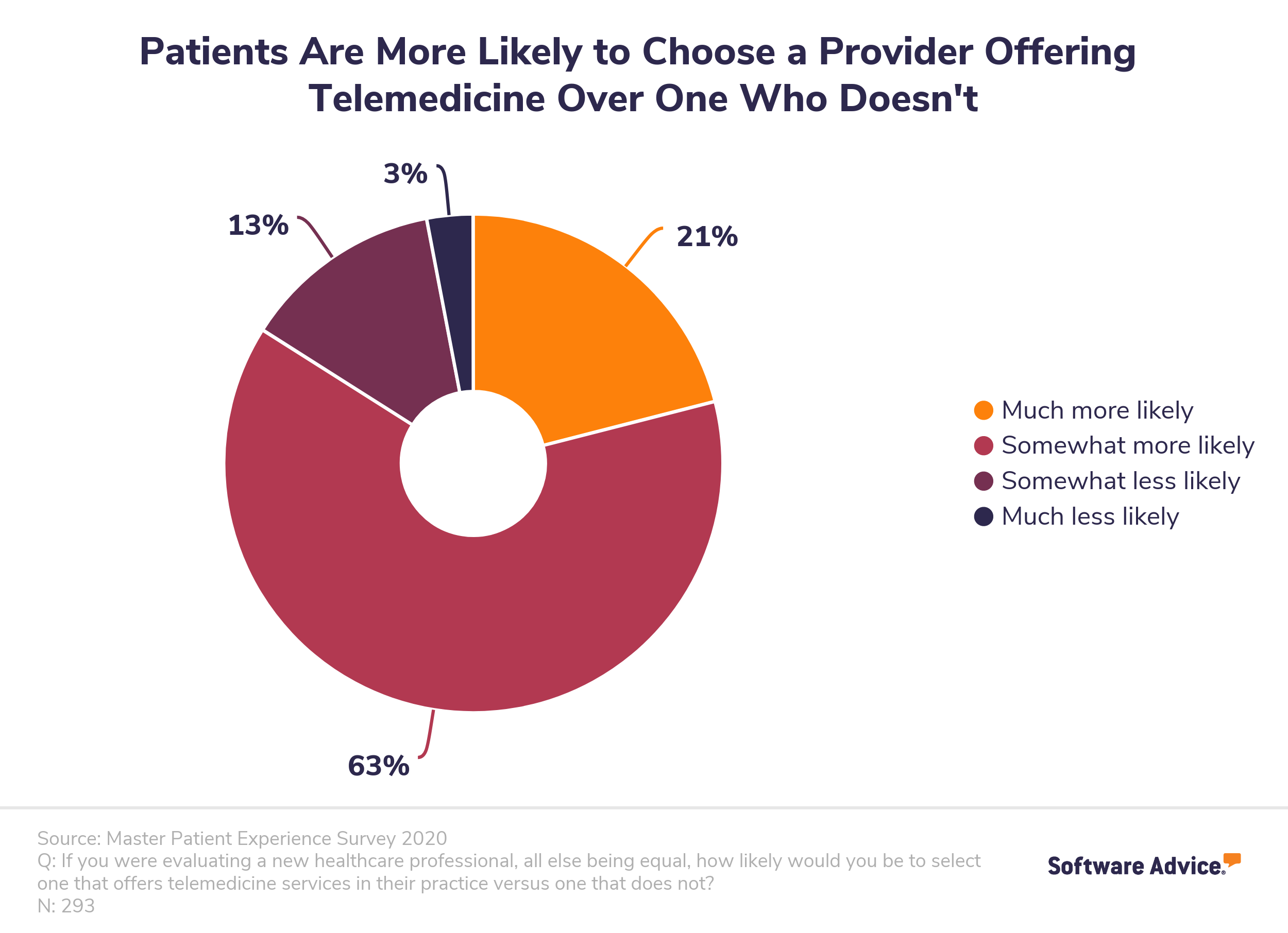 patients are more likely to choose practices that offer telemedicine over ones that don't