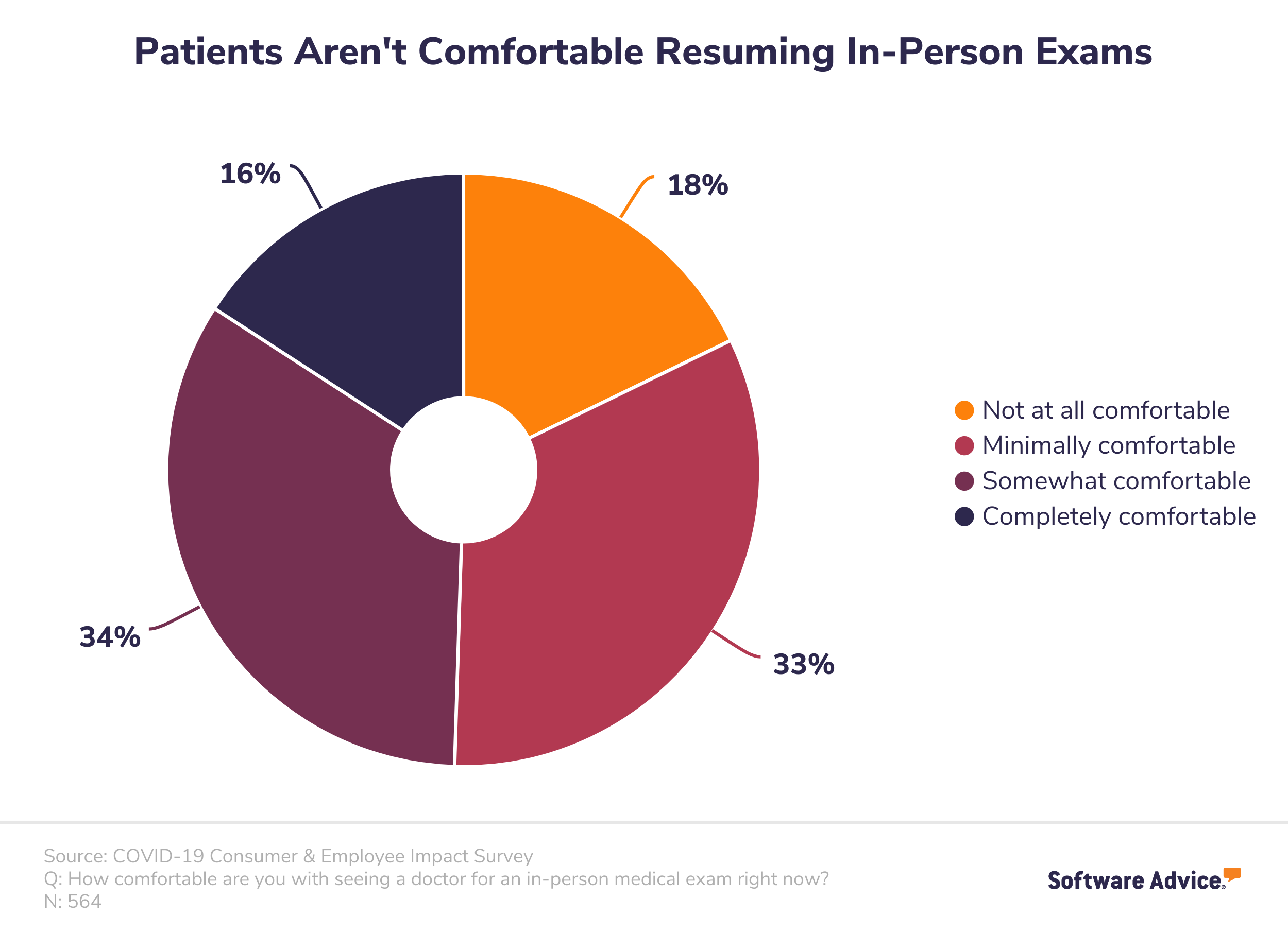 Patients are not yet comfortable resuming in-person medical office visits
