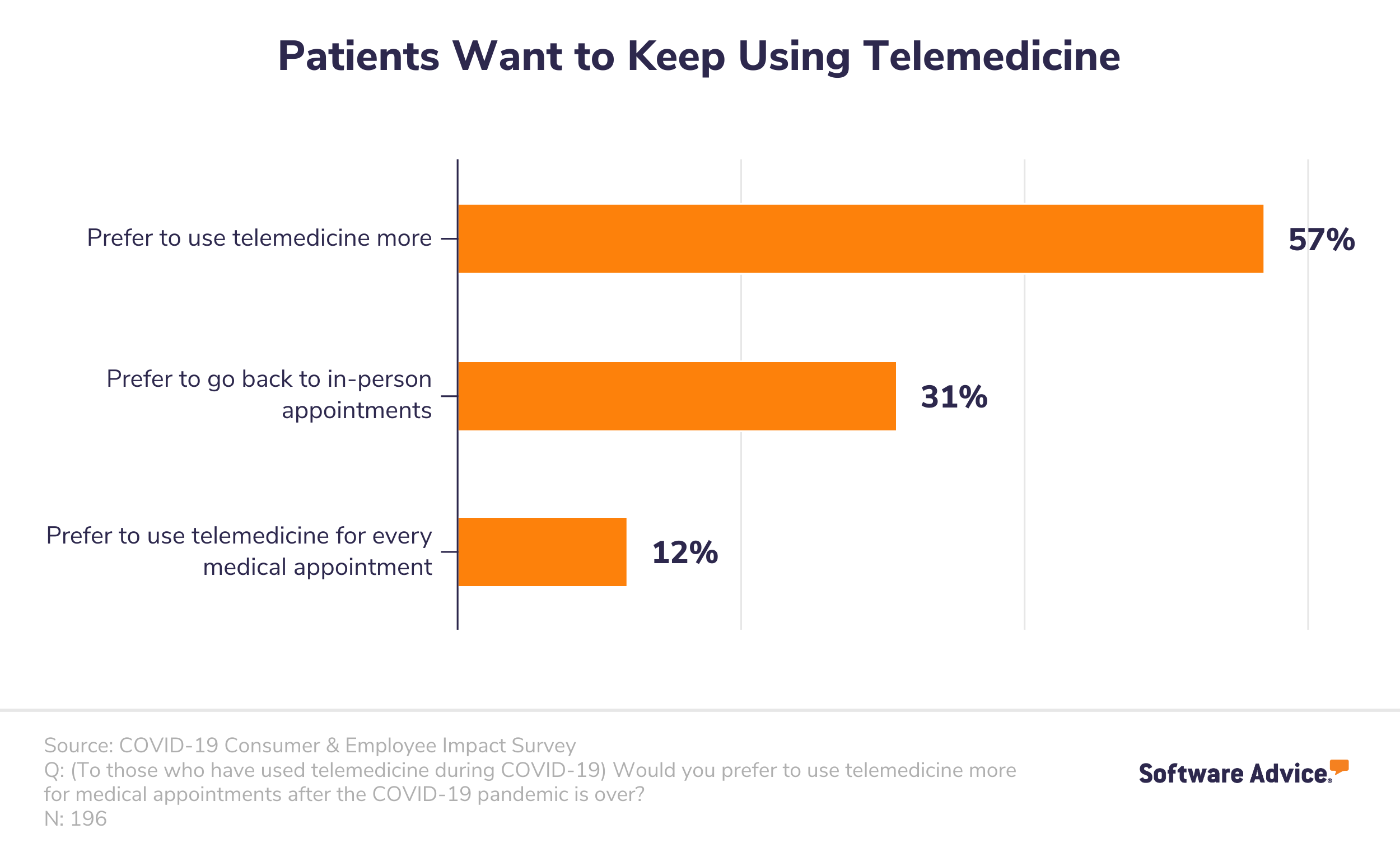 Patients who have used telemedicine during COVID-19 want to continue