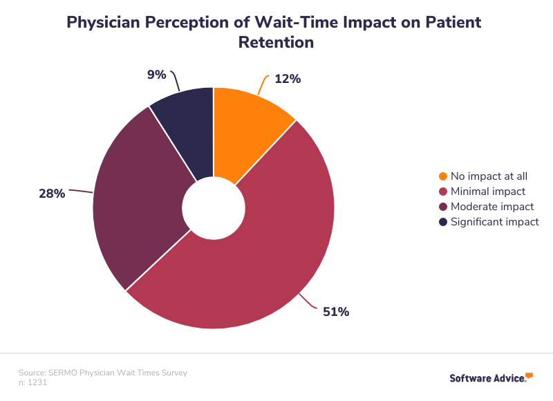 Physician Perception of Wait-Time Impact on Patient Retention