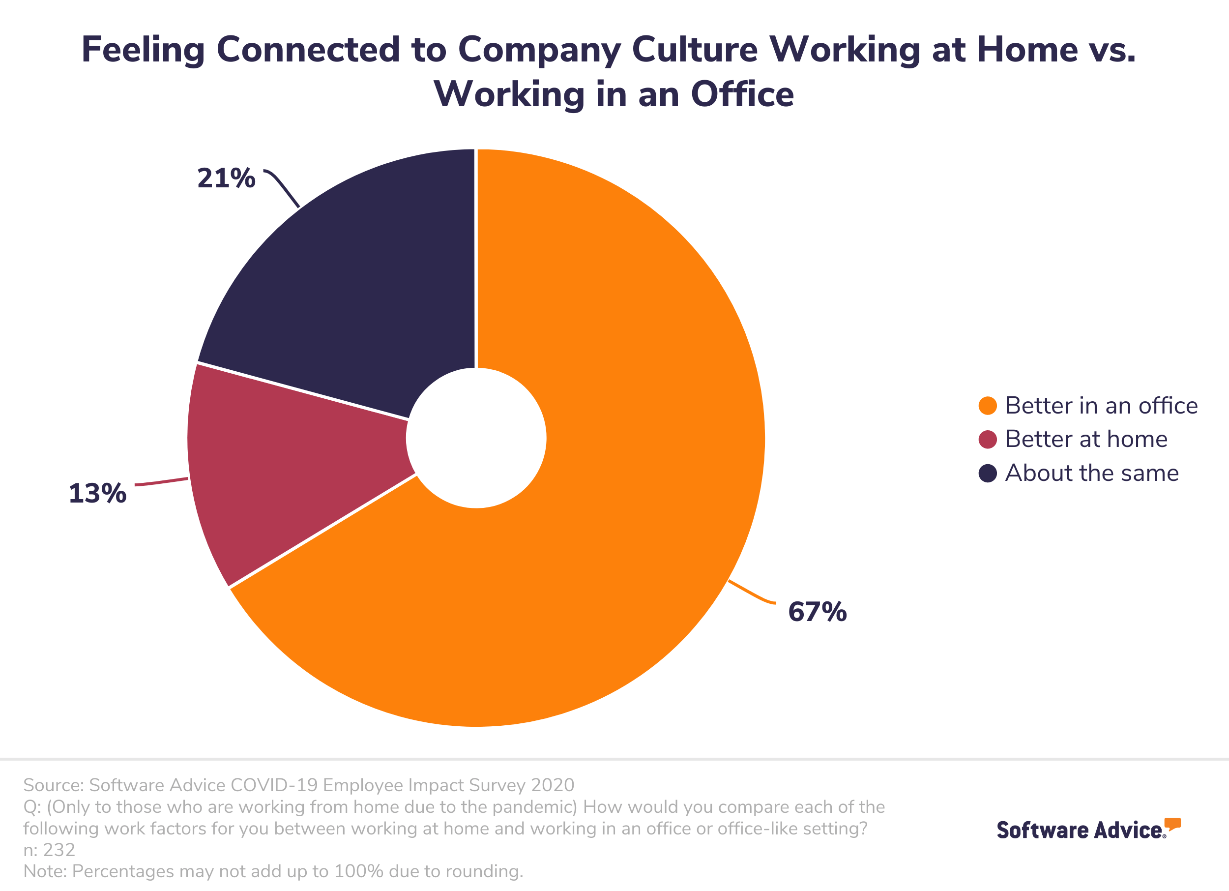 Pie chart showing employees feel more connected to the company culture when work in an office vs. when they work from home.