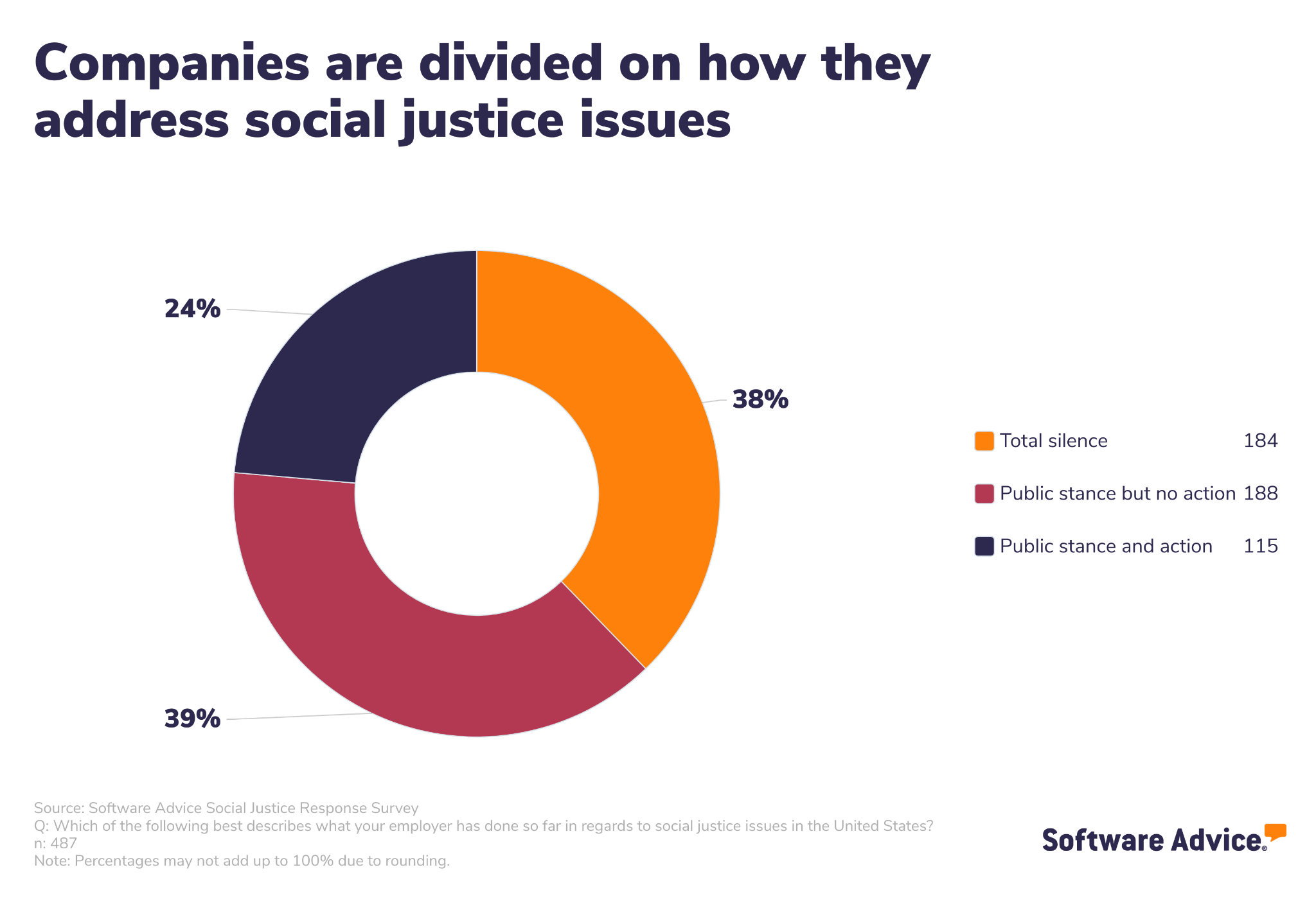 Pie chart showing how companies have addressed social justice issues.