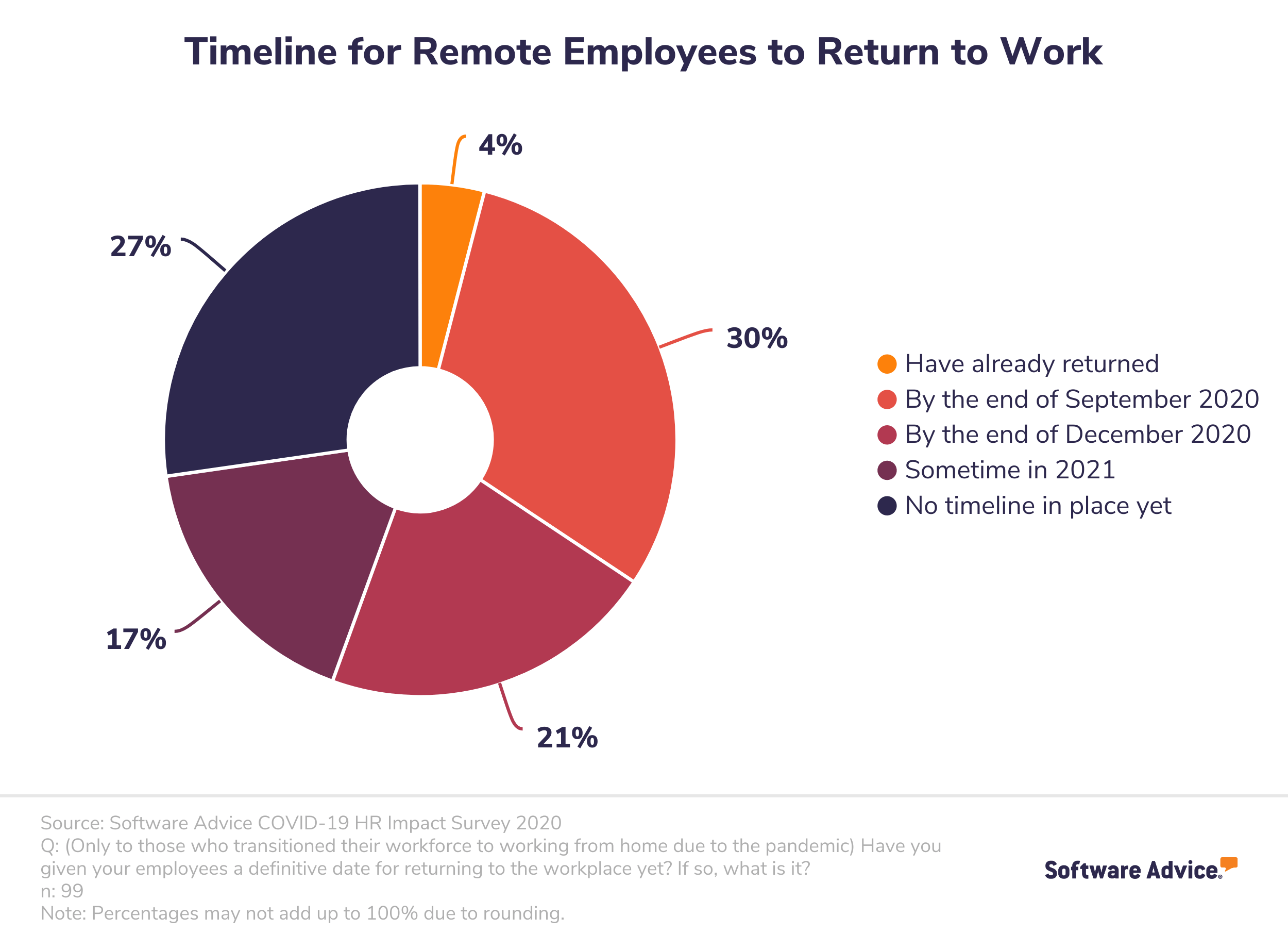 Pie chart showing the the timeframe in which remote workers will be allowed to return to an office setting.