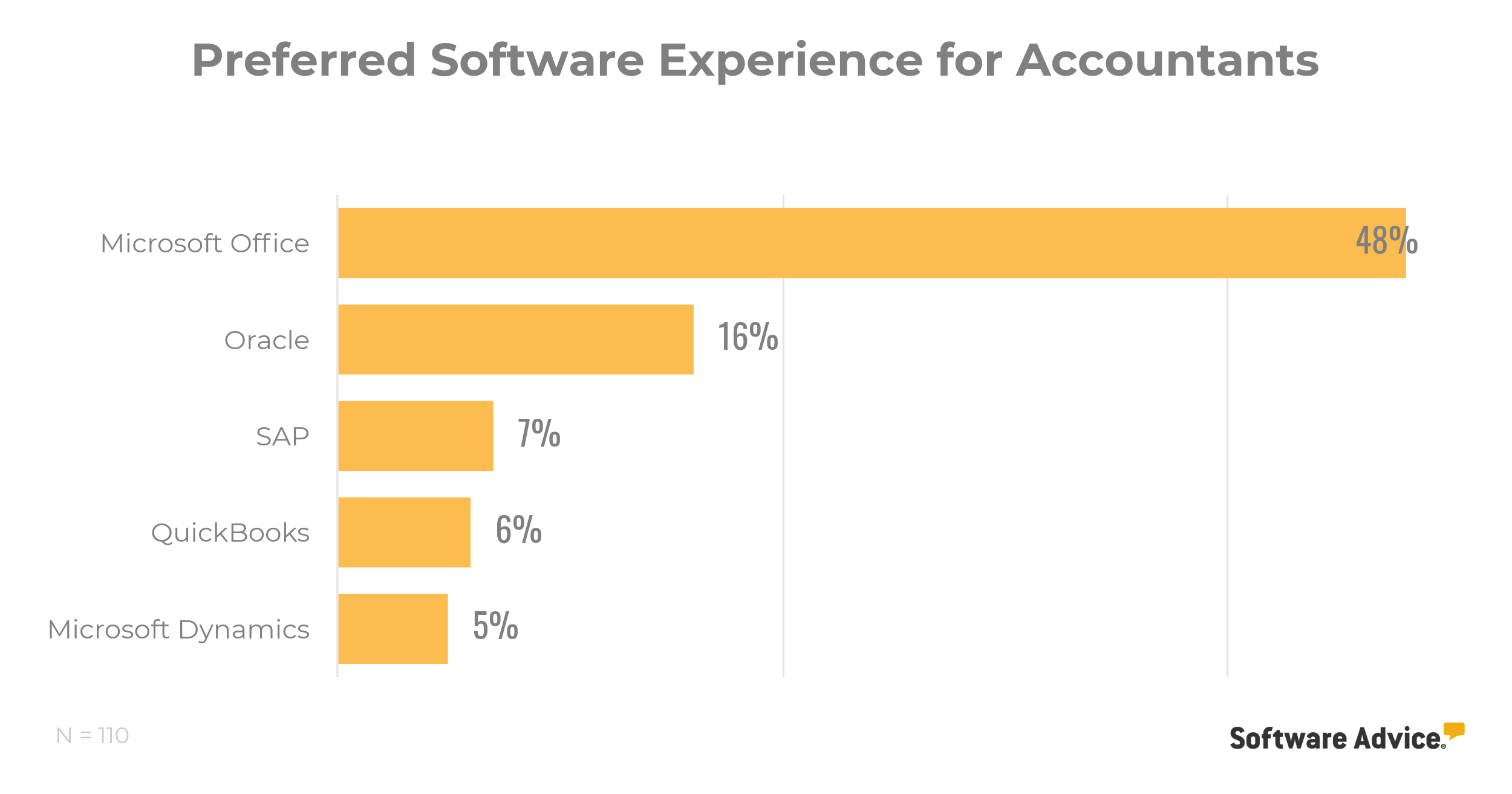 preferred software experience for accountants
