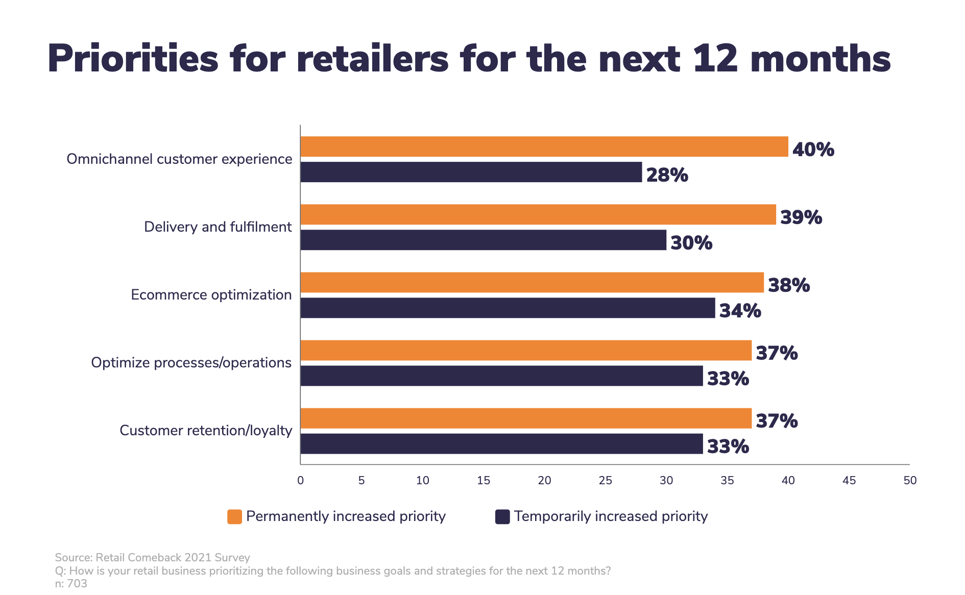 Priorities for retailers for the next 12 months