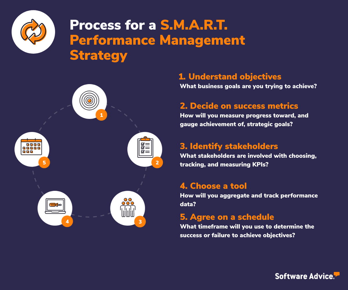 process for SMART performance management