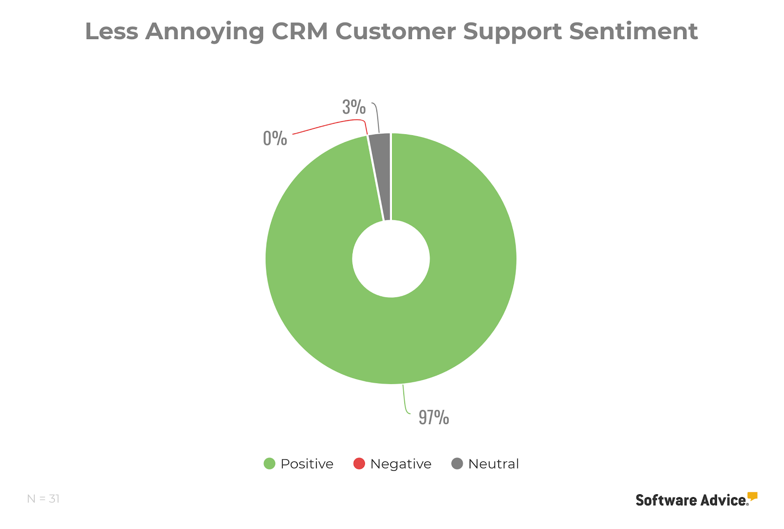 less annoying crm customer support sentiment