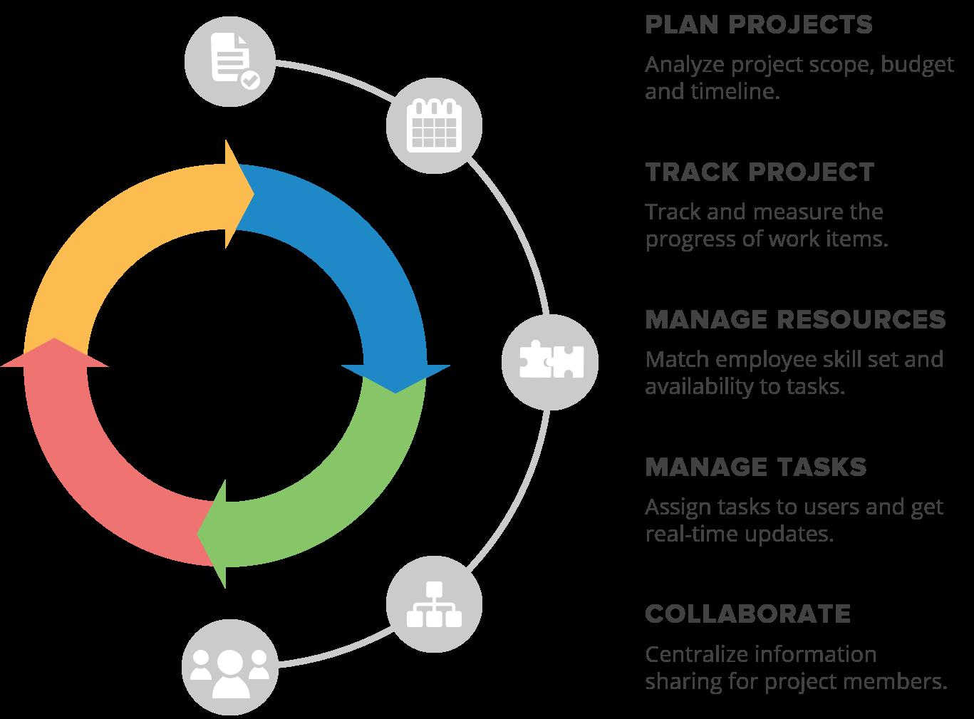 Project Management Gantt Chart Features