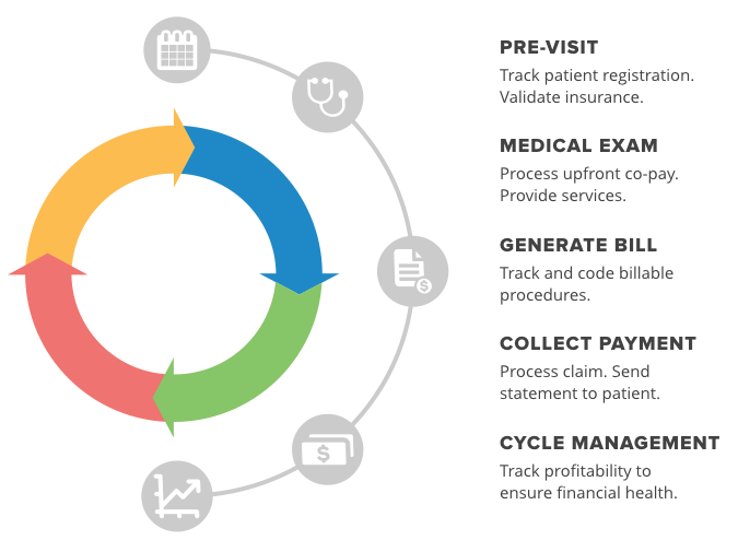 Typical Revenue Management Cycle for Medical Practices