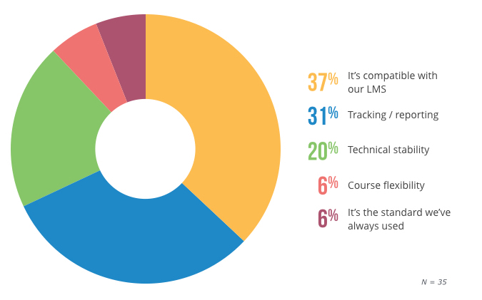 Top reasons corporate trainers use AICC content in their LMS