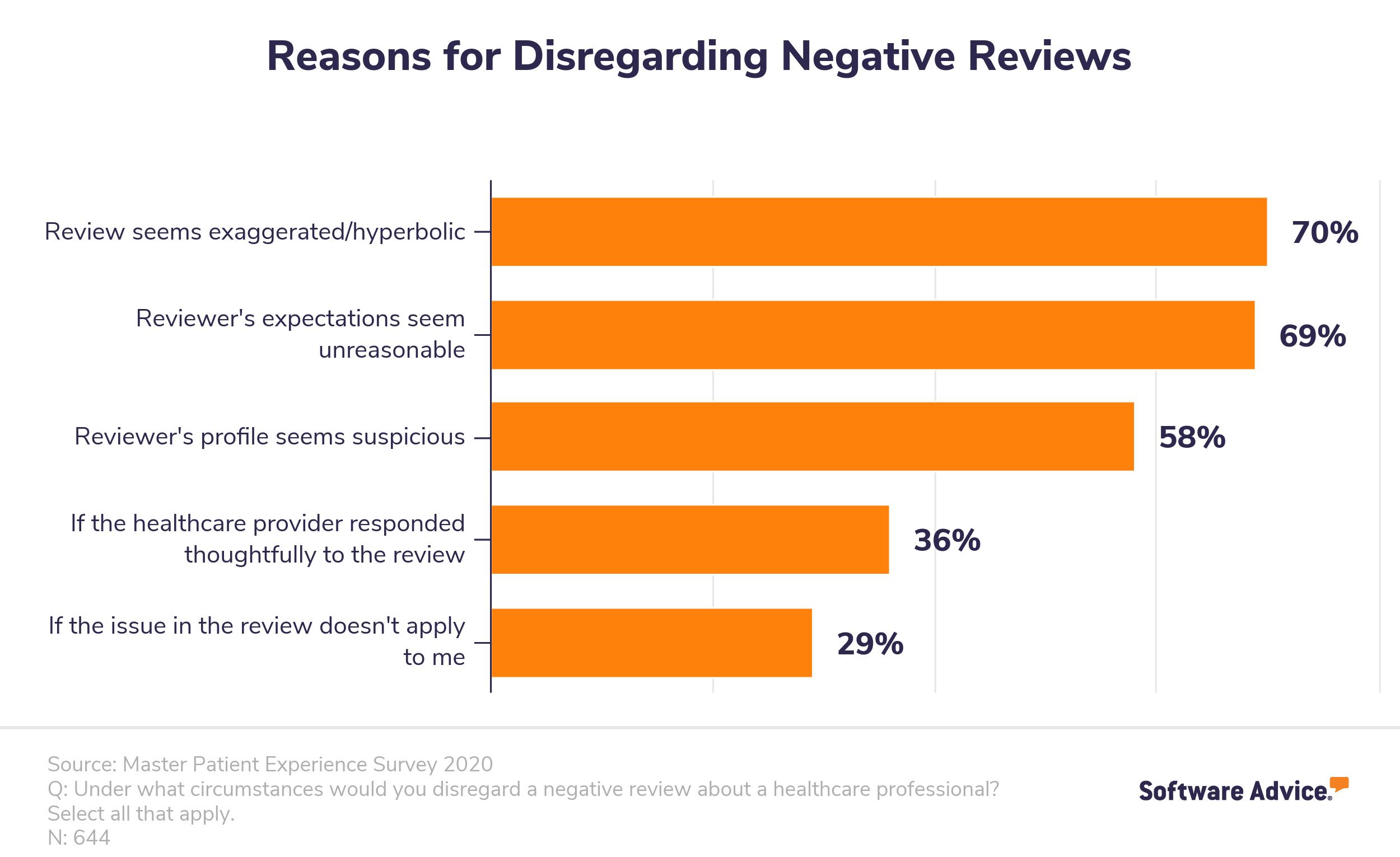 Reasons for disregarding negative online reviews