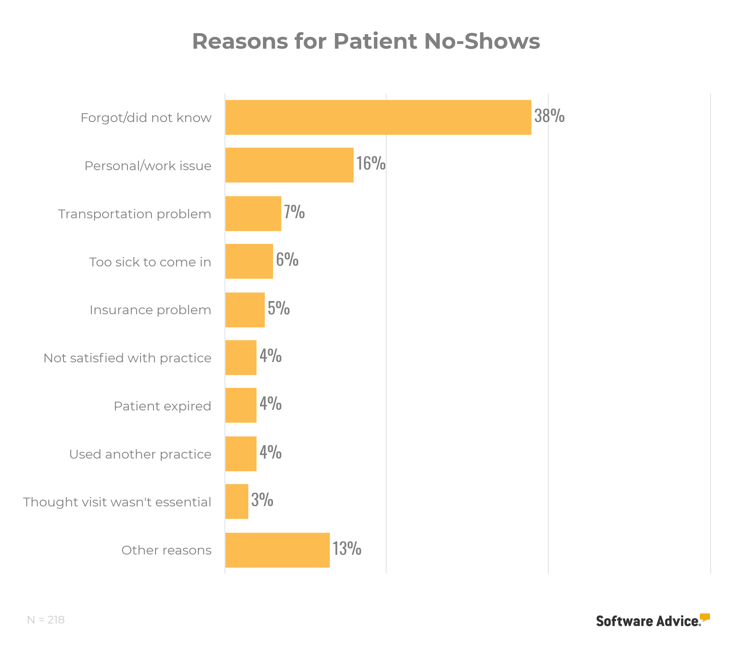 Reasons for patient no-shows graphic