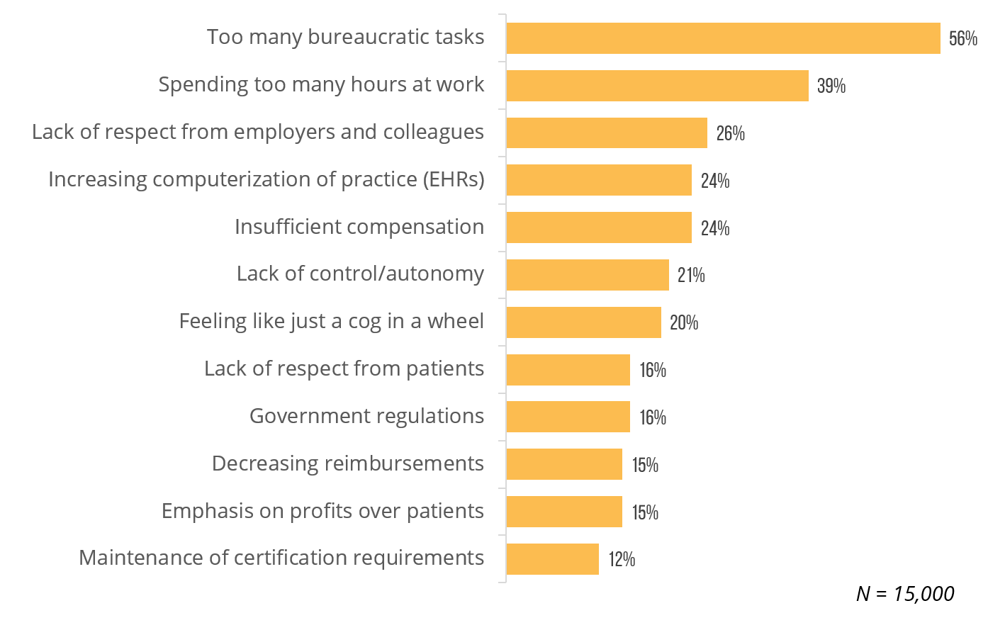 Reasons for Physician Burnout in the U.S.
