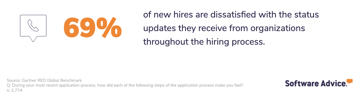 Recruiting statistic showing that 69% of new hires are dissatisfied with the lack of status updates they receive during the hiring process.