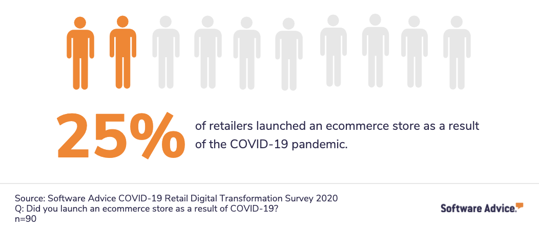 chart showing percentage of retailers that launched ecommerce store in response to covid-19