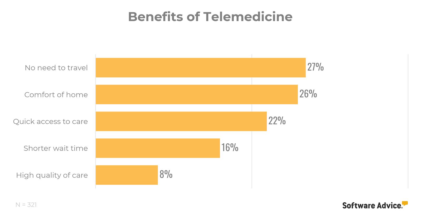 benefits of telemedicine chart