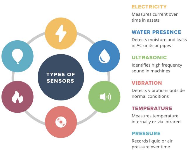 Common Types of Sensor Technology