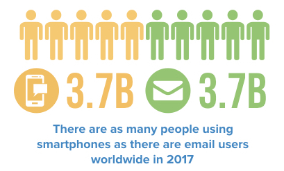 smartphones and email users worldwide in 2017