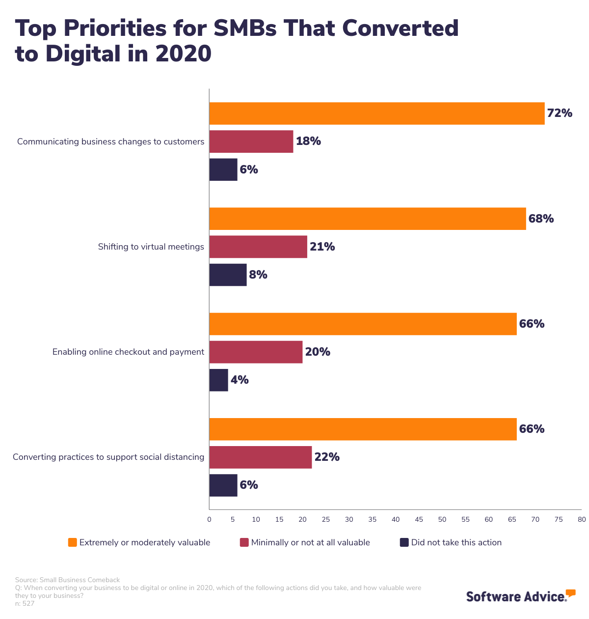 SMBs identified their top priorities when converting to digital in 2020