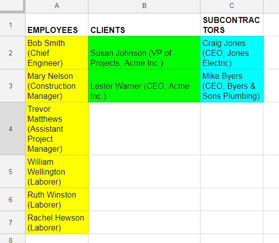Example of a stakeholders spreadsheet