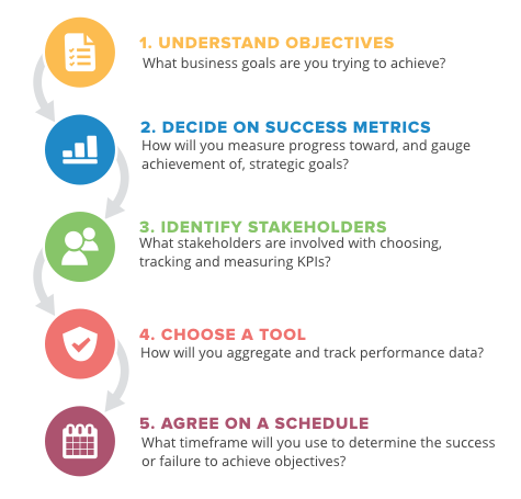 smart performance management strategy steps