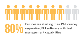 task management in pm software
