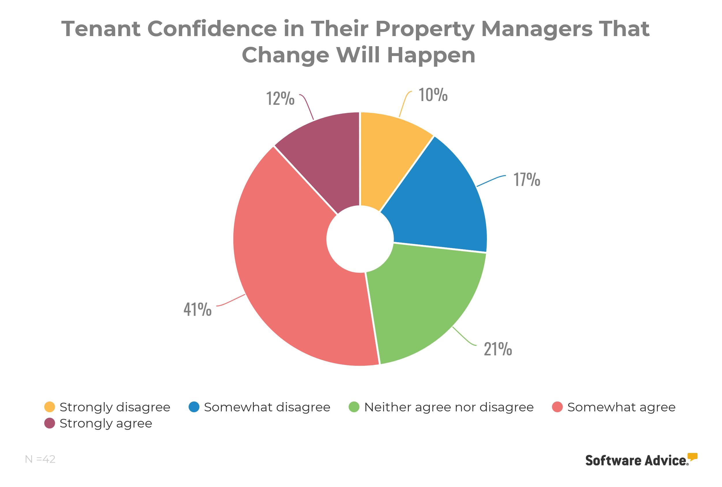 Tenant satisfaction survey result