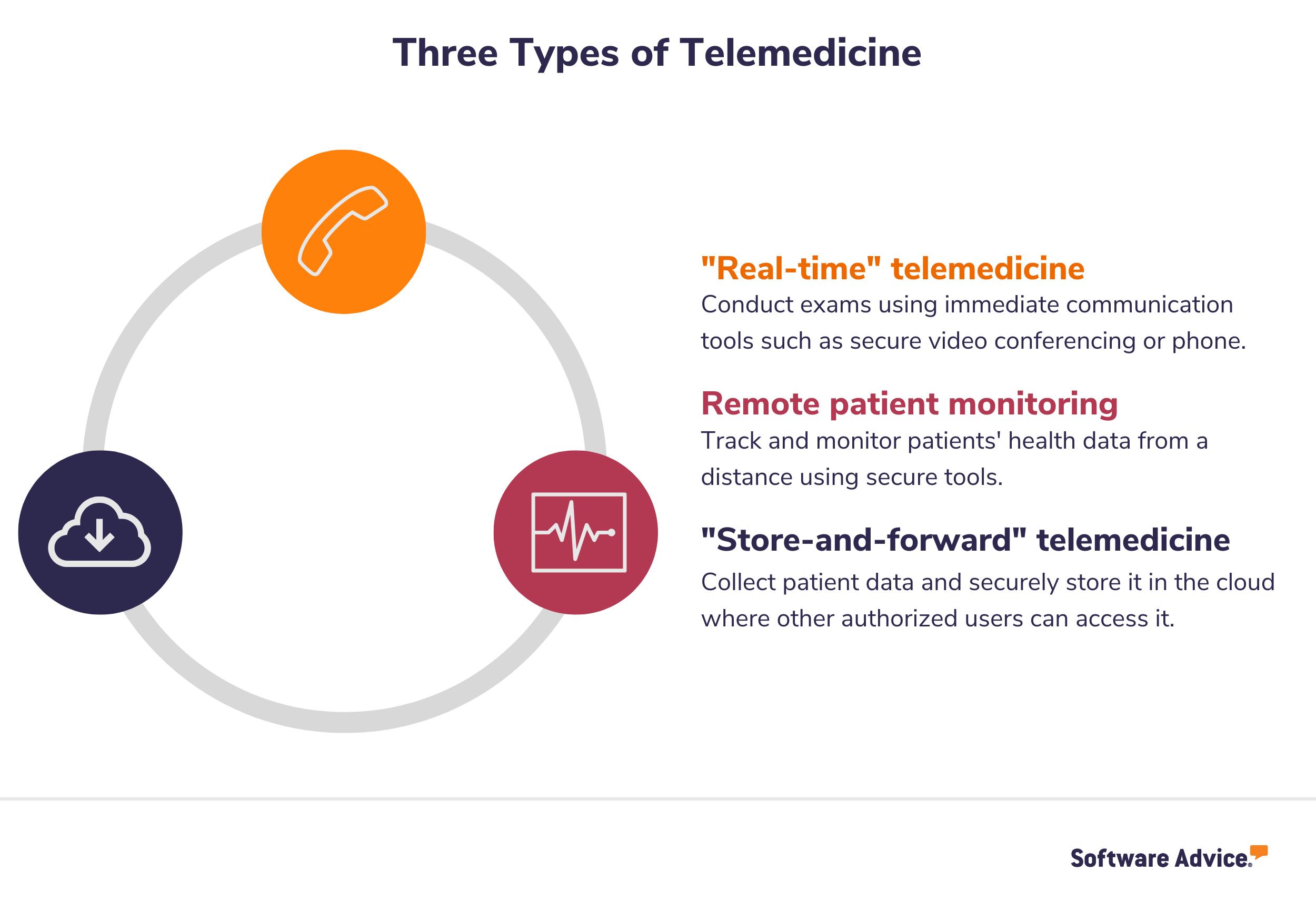 Three types of telemedicine