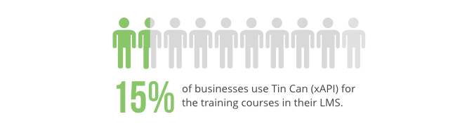 Percent of corporate trainers using Tin Can (xAPI) content in their LMS