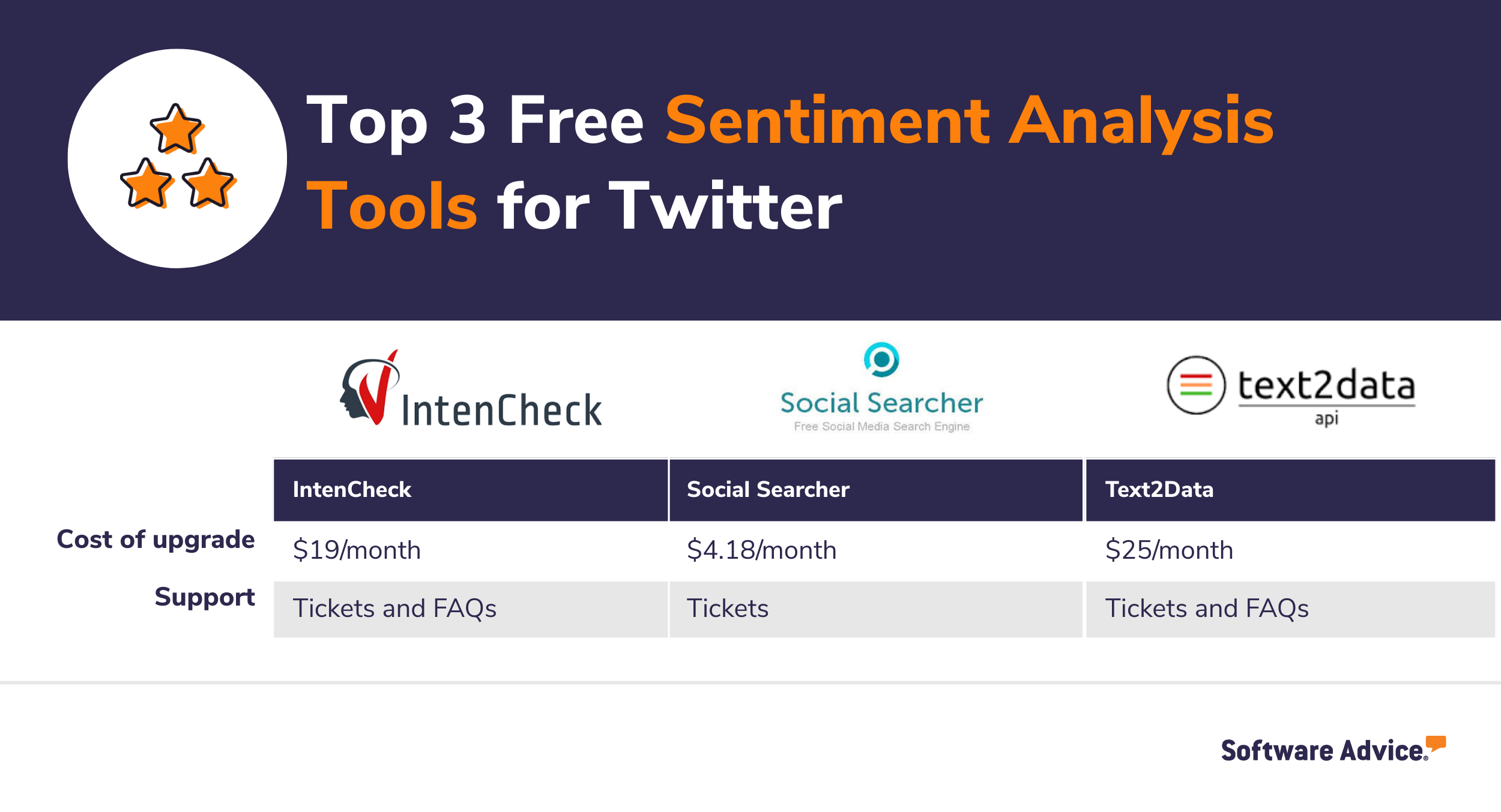 Top three sentiment analysis tools for Twitter.