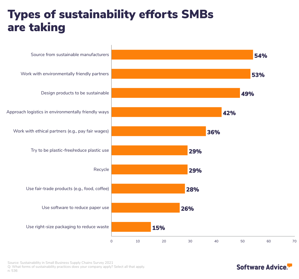 Types of sustainability efforts SMBs are taking