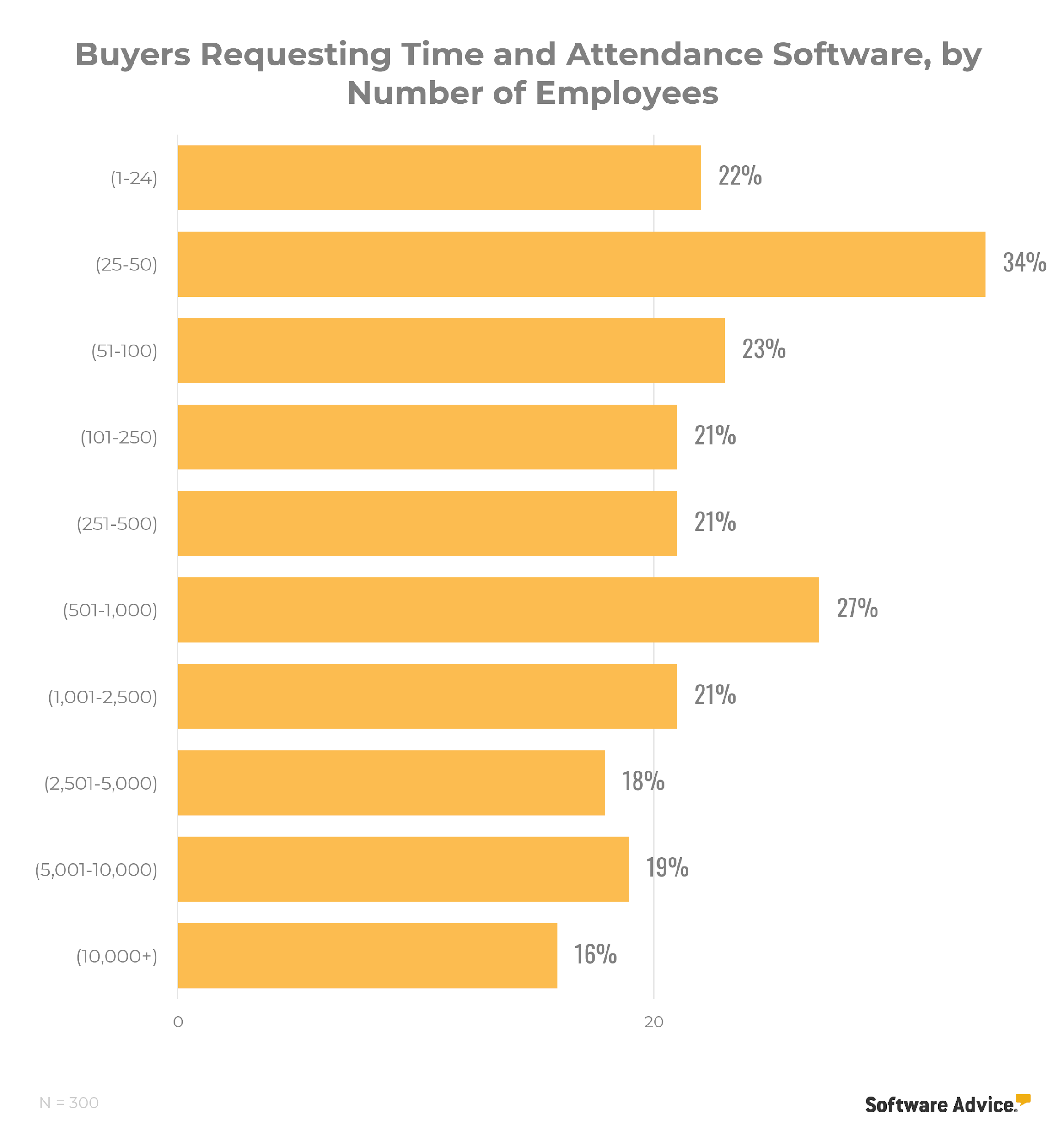 chart showing that interest in time and attendance software is highest in businesses with 25-50 employees