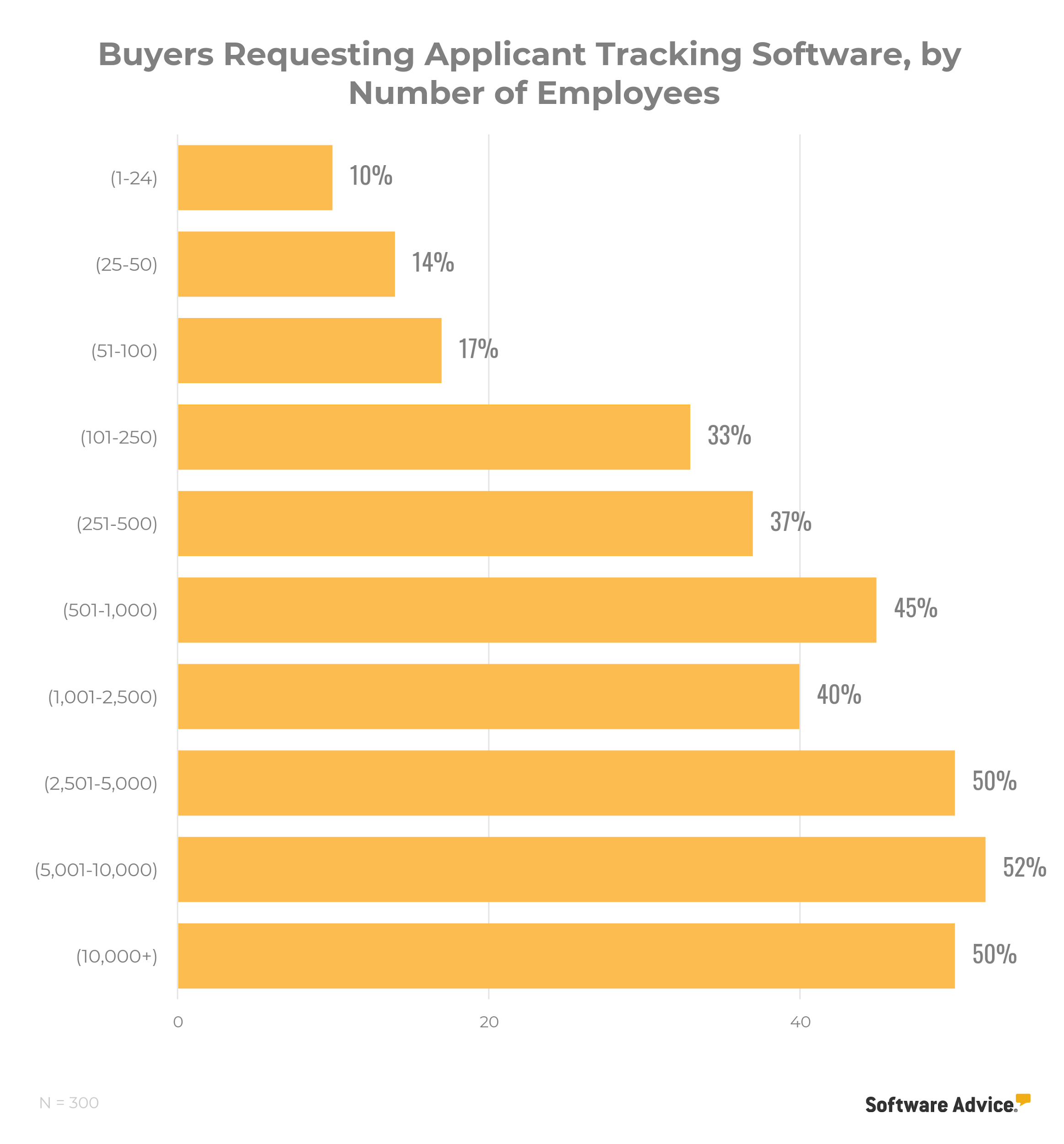 chart showing applicant tracking software is the most requested HR application for businesses with anywhere from 251 to 5,001+ employees