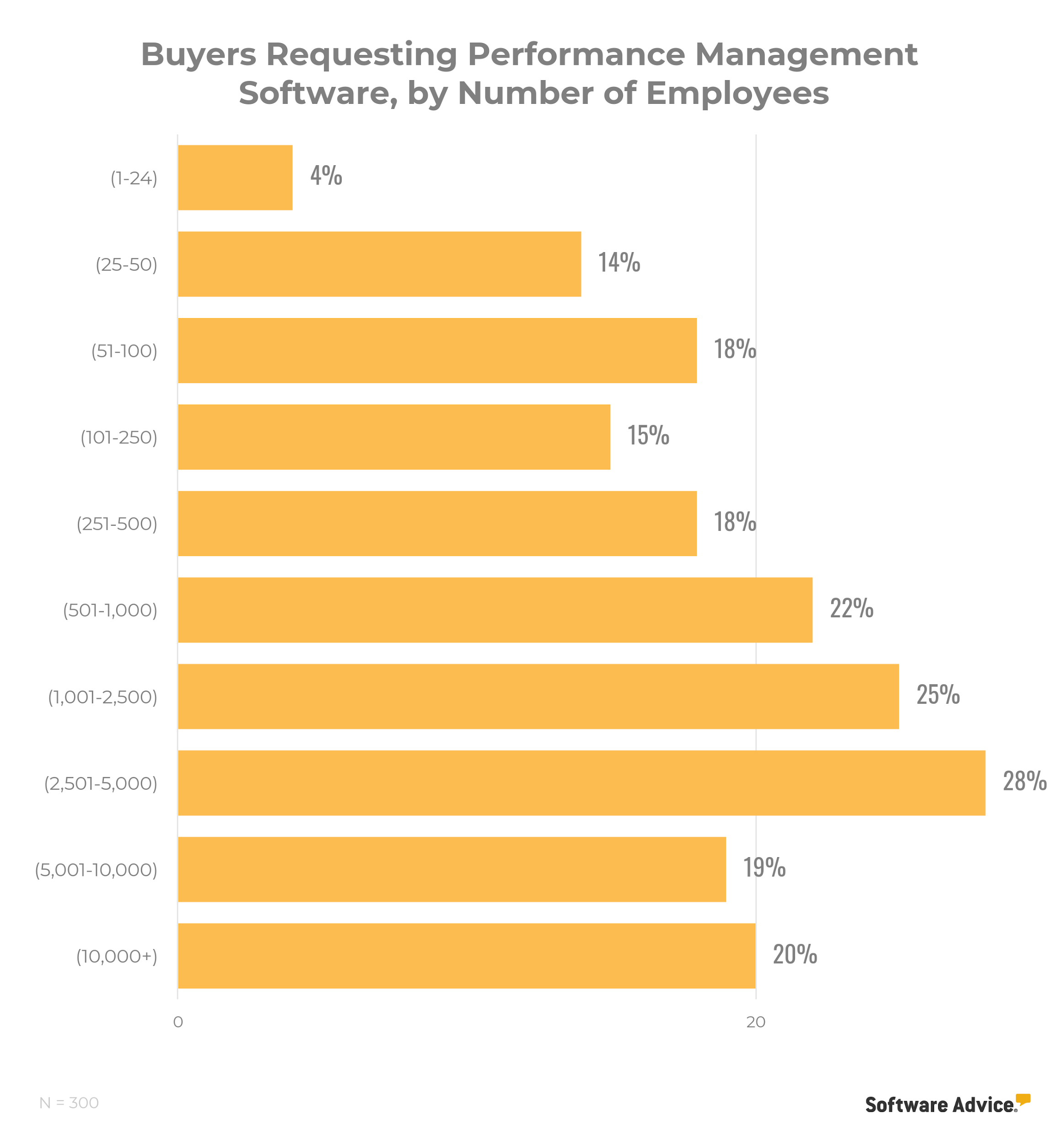 bar chart showing we see adoptions of performance management software peak in the 501 to 5,000 employee range