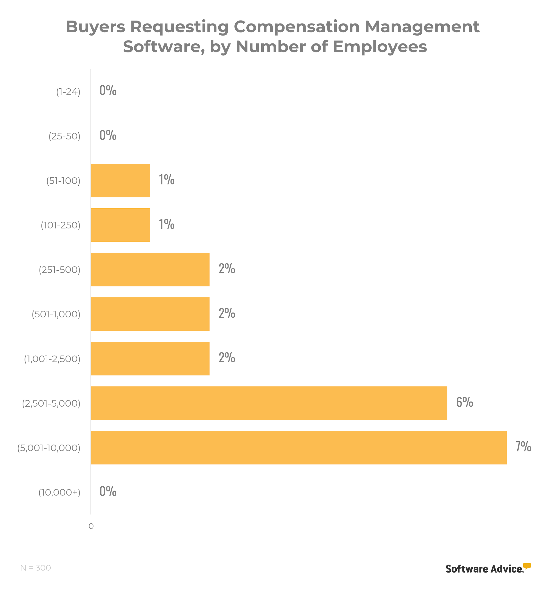 chart showing that compensation management is of interest to businesses with more than 5,000 employees