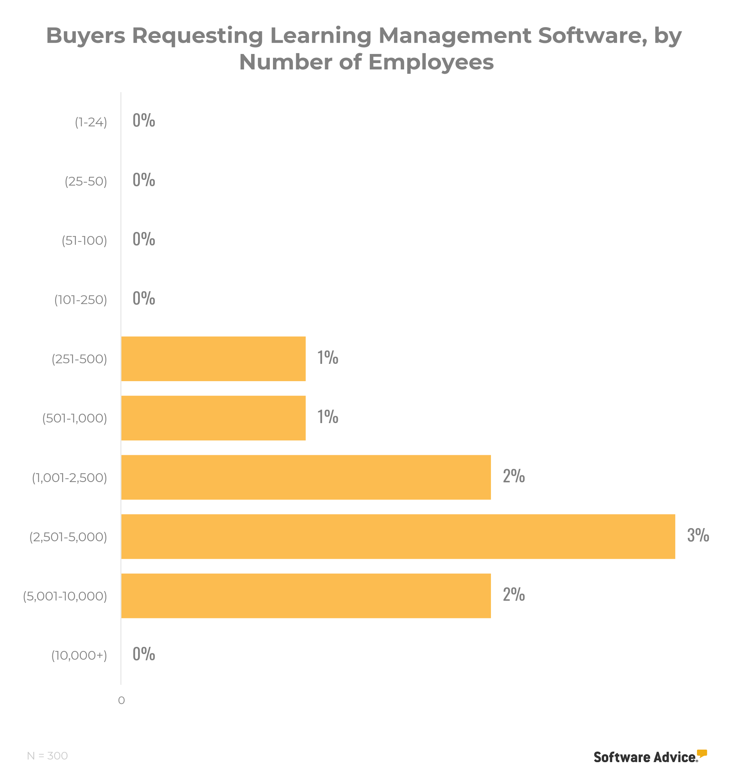 chart showing that purchases of LMS tools only begin when businesses have 251 to 10,000 employees—and even then, very few buyers indicated an interest in learning management functionality