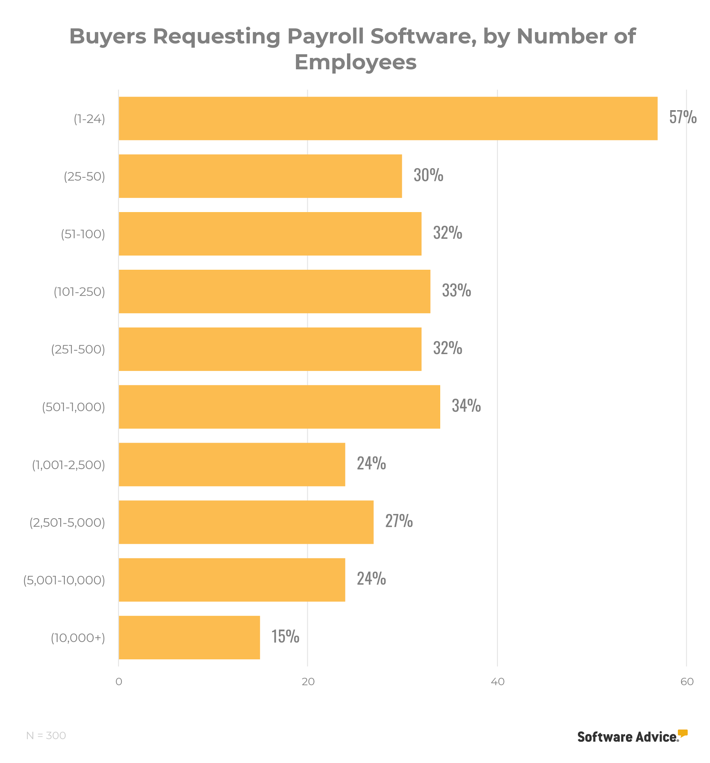 chart showing that among buyers requesting payroll software, request is most common in businesses with 1-24 employees
