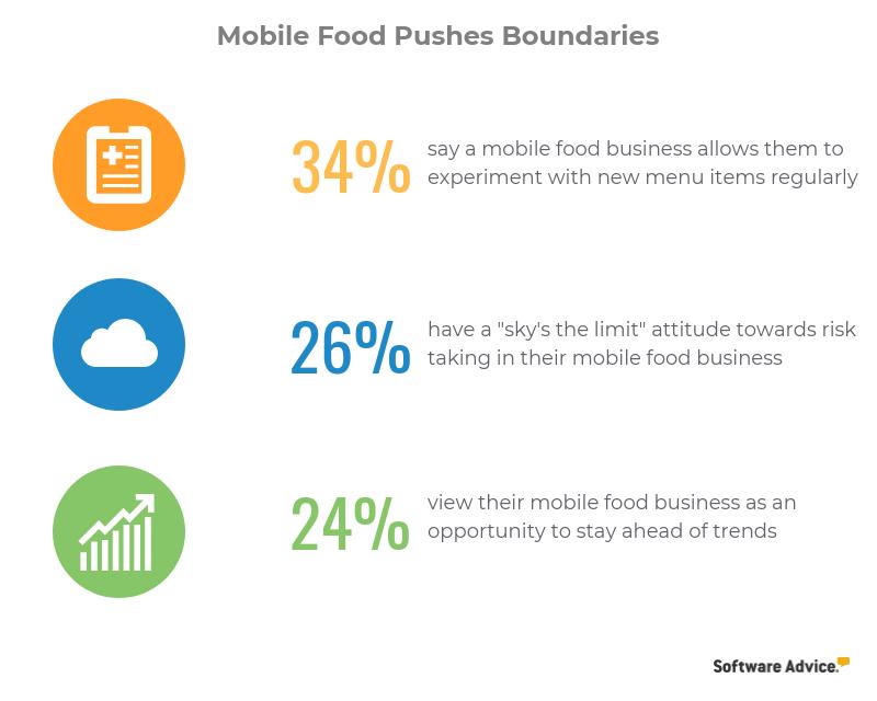 Mobile food pushes boundaries