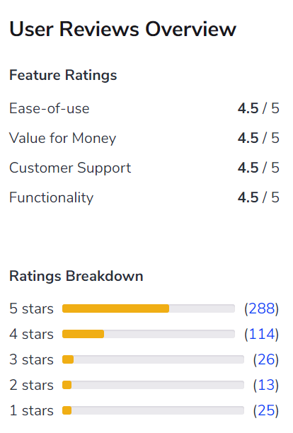 User Ratings for BQE Core software