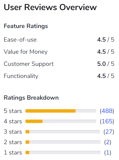 User Ratings for Timesheets.com software