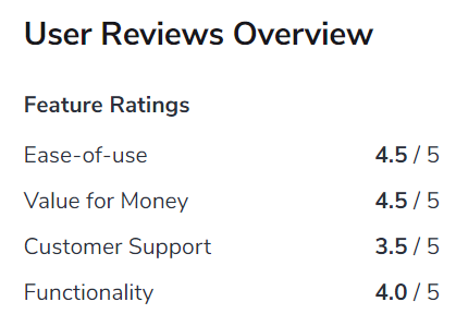 screenshot of the user reviews overview for Google Voice on Software Advice